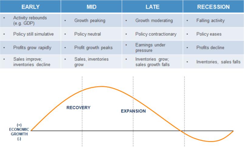 typical_biz_cycle